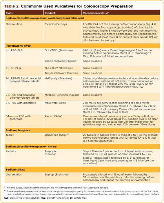 New Colonoscopy Prep 2020.Bowel Preparation For Colonoscopy Gastroenterology