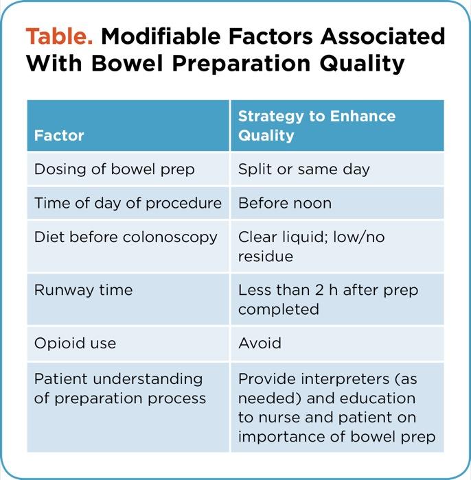 Determinants of Bowel Preparation Quality For Colonoscopy